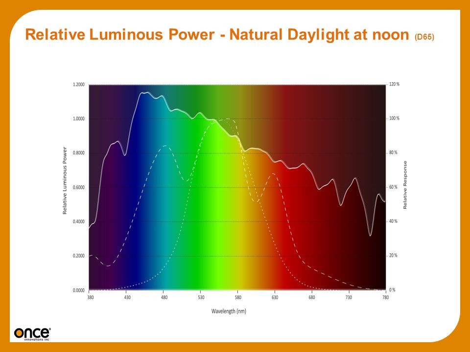 Relative Luminous Power - Natural Daylight at noon (D65)