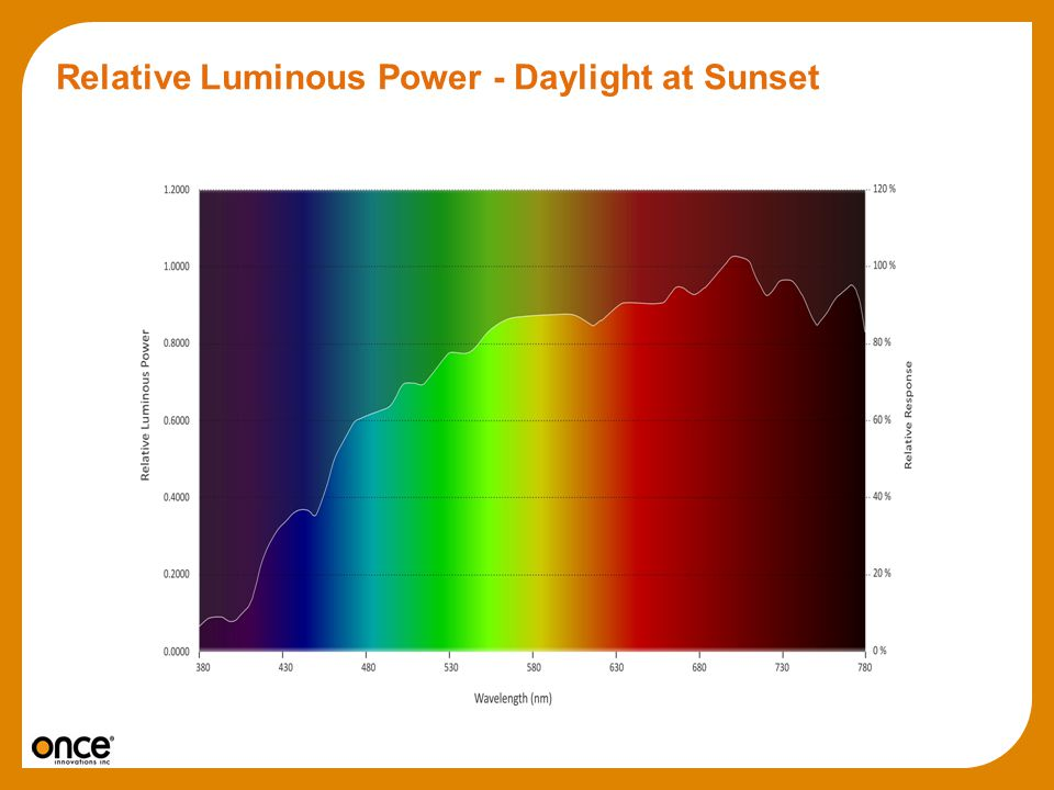 Relative Luminous Power - Daylight at Sunset