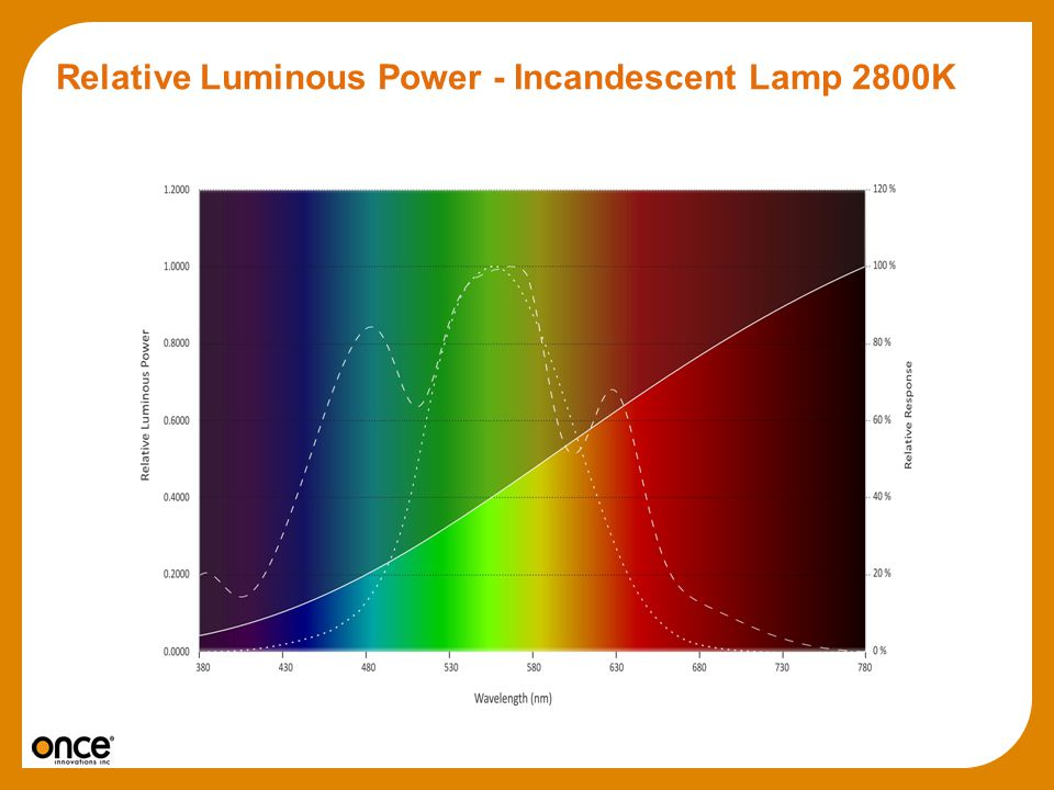 Relative Luminous Power - Incandescent Lamp 2800K