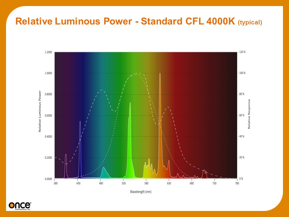 Relative Luminous Power - Standard CFL 4000K (typical)