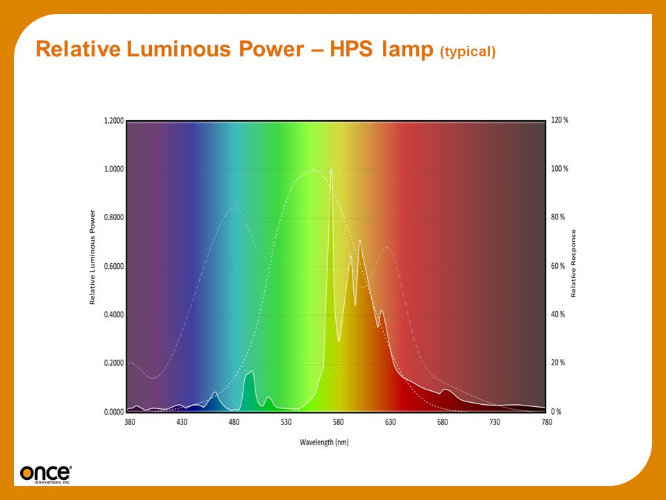 Relative Luminous Power – HPS lamp (typical)