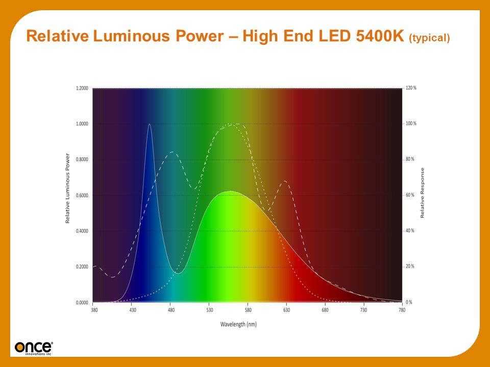 Relative Luminous Power – High End LED 5400K (typical)