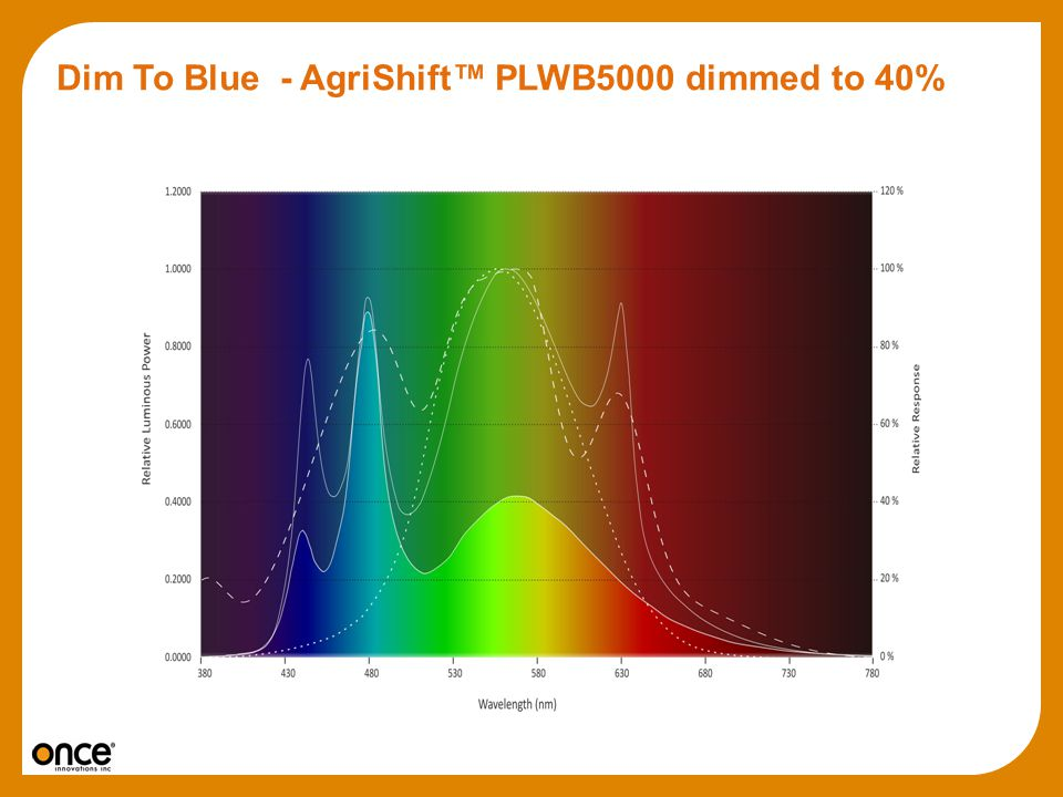 Dim To Blue - AgriShift™ PLWB5000 dimmed to 40%