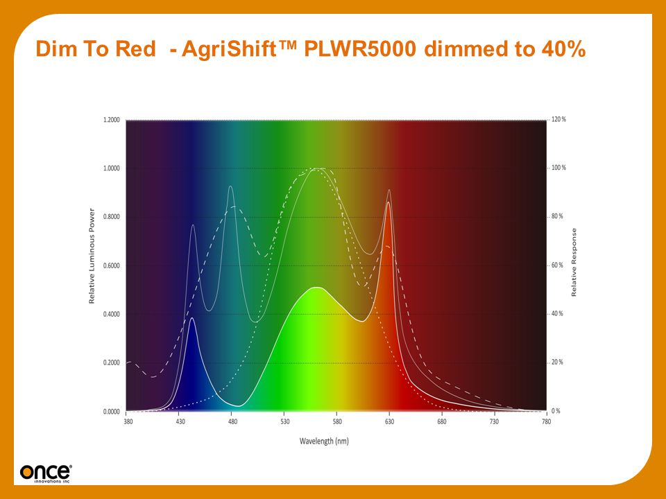 Dim To Red - AgriShift™ PLWR5000 dimmed to 40%