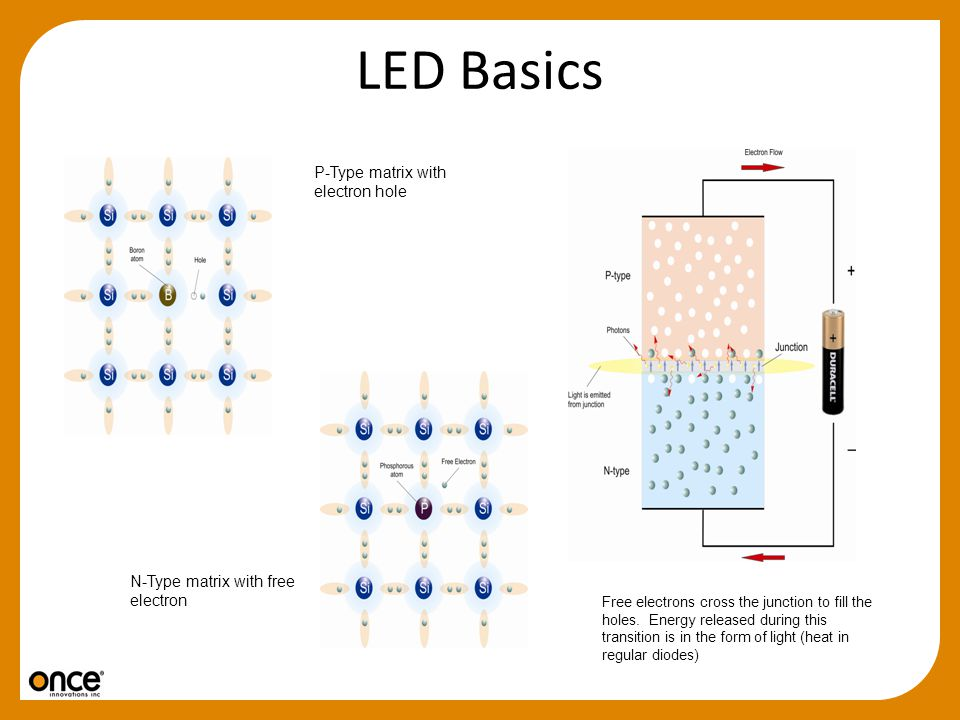 LED Basics P-Type matrix with electron hole