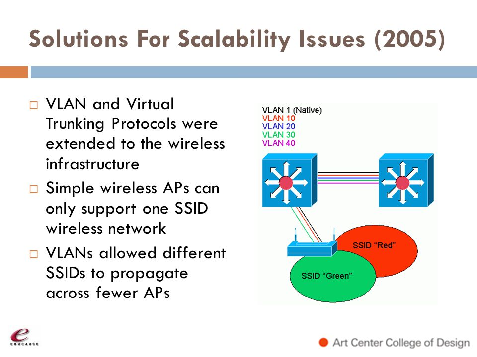 Solutions For Scalability Issues (2005)
