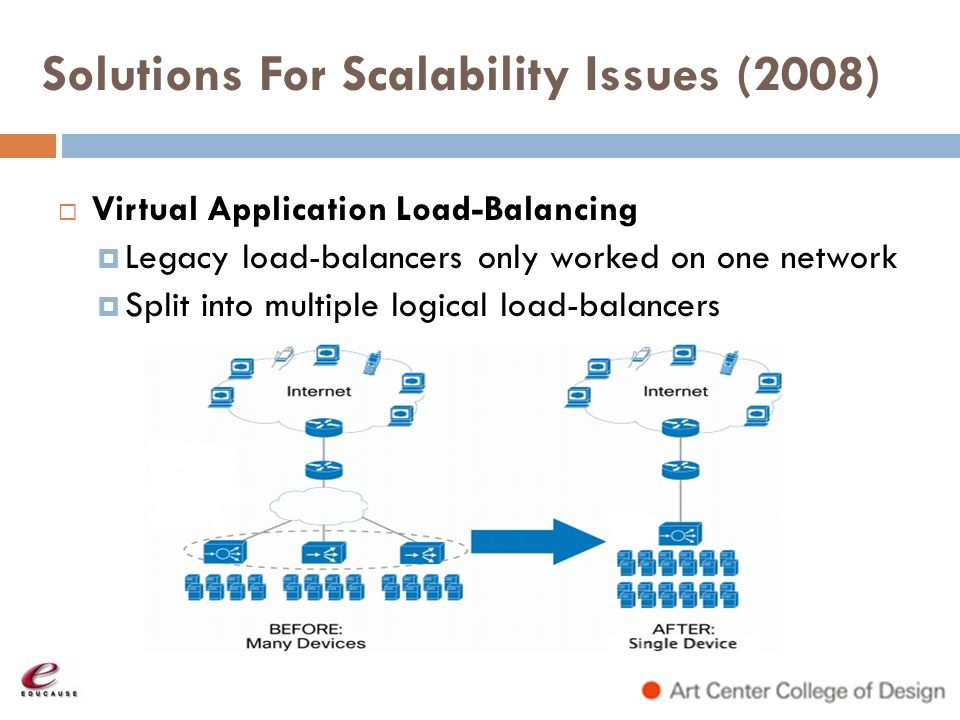 Solutions For Scalability Issues (2008)