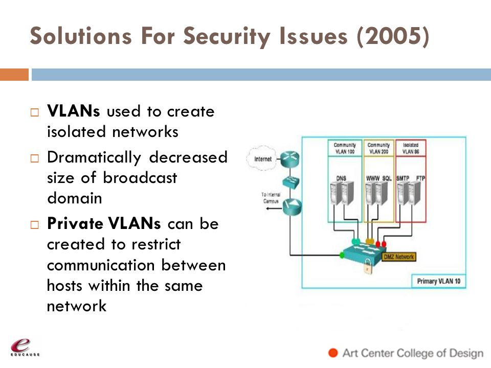 Solutions For Security Issues (2005)
