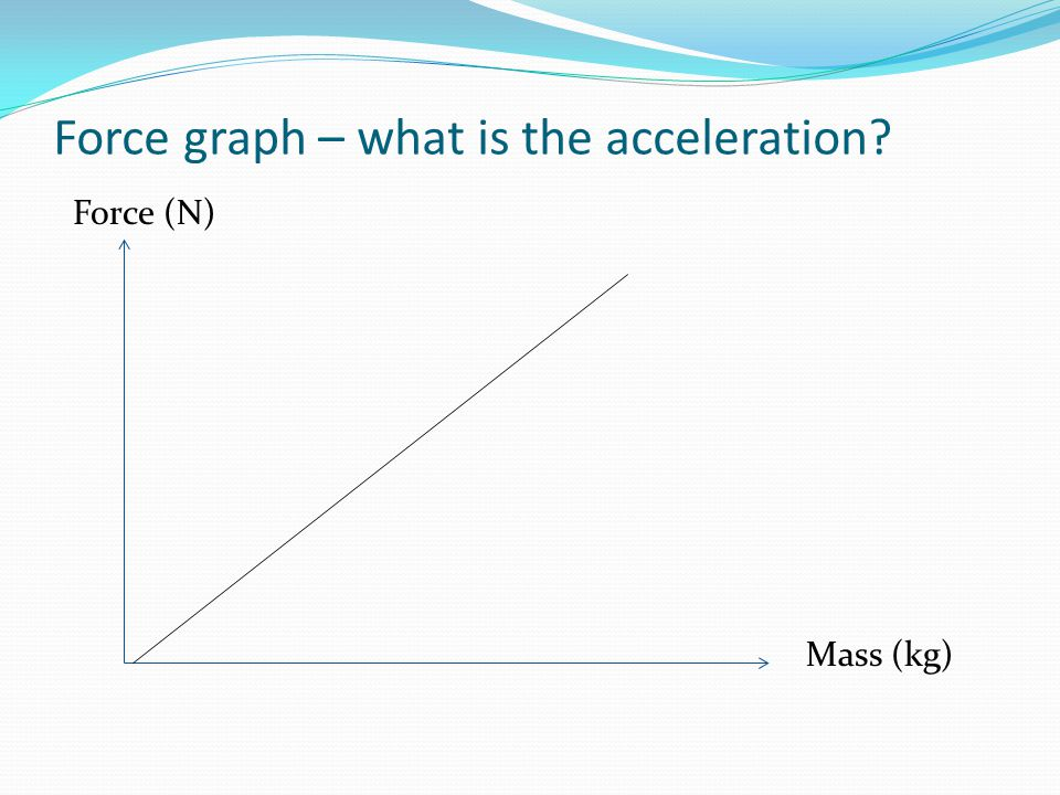 Force graph – what is the acceleration