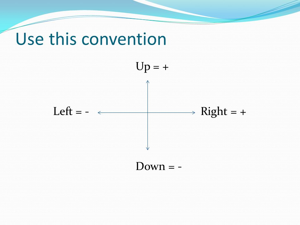 Use this convention Up = + Left = - Right = + Down = -