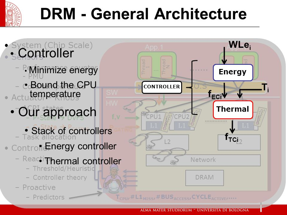 DRM - General Architecture