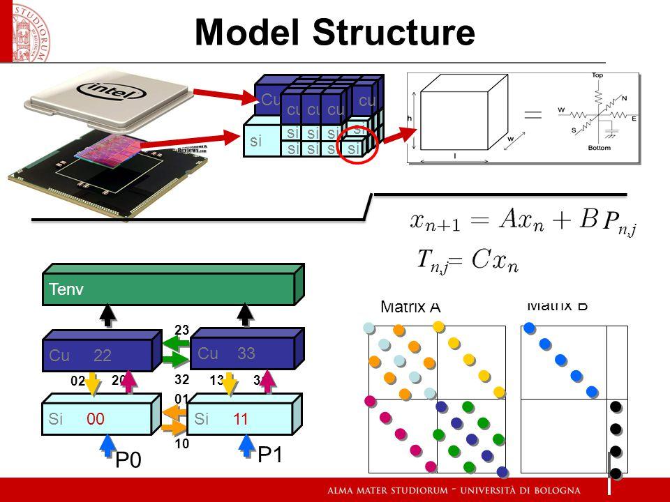 Model Structure Pn,j Tn,j P1 P0 si Cu cu Tenv Matrix A Matrix B Si 00