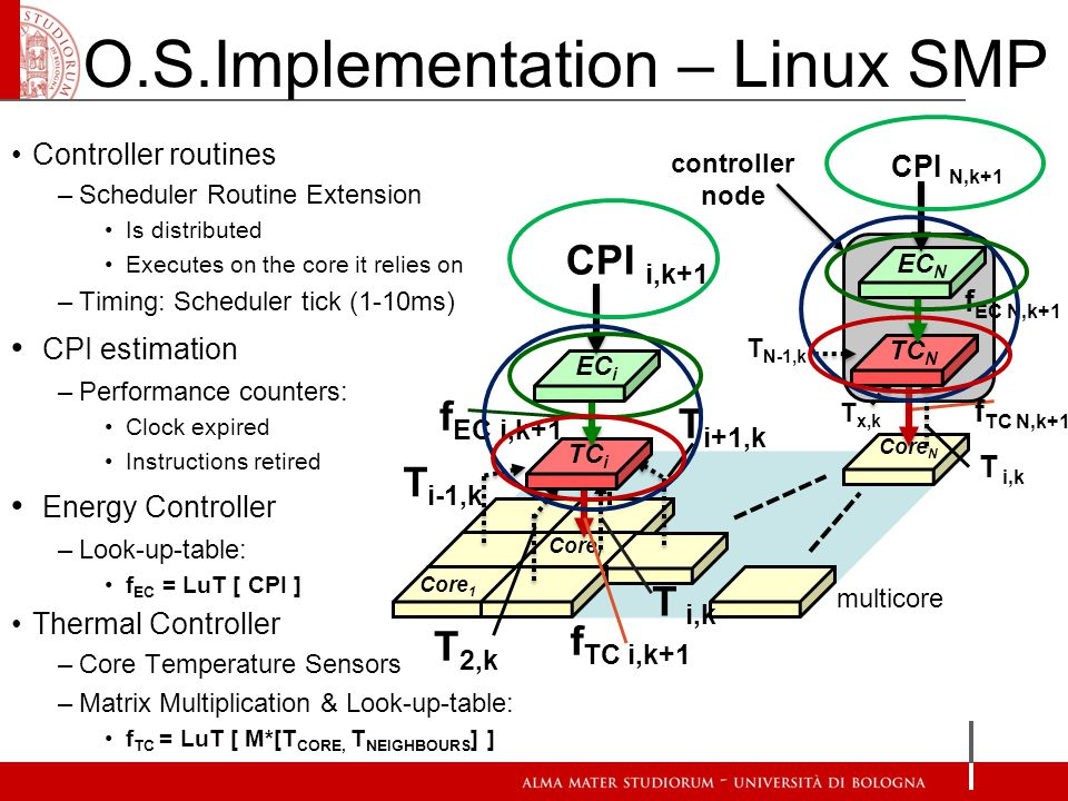 O.S.Implementation – Linux SMP