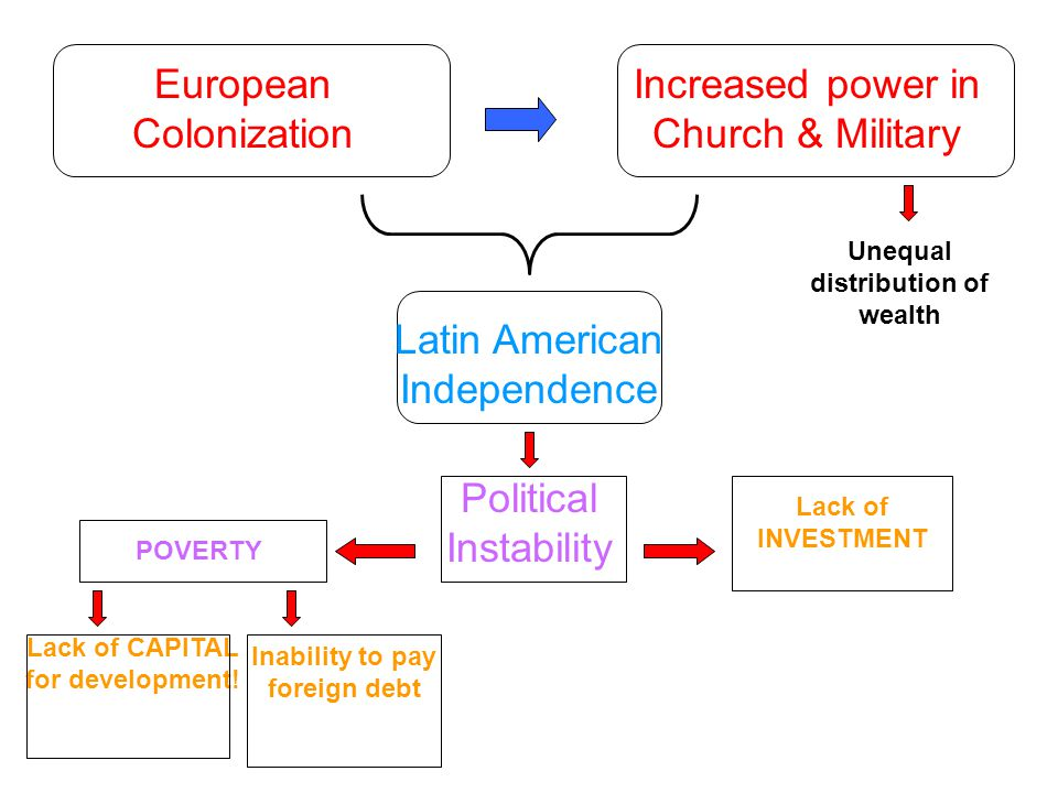 European Colonization Increased power in Church & Military