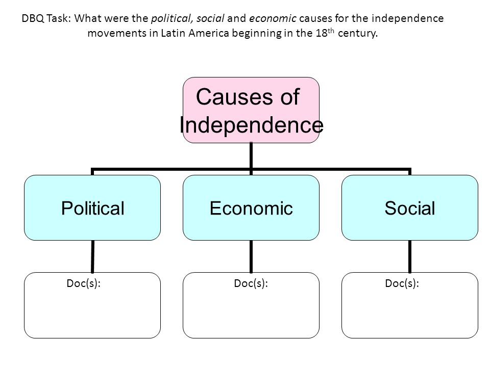 DBQ Task: What were the political, social and economic causes for the independence movements in Latin America beginning in the 18th century.