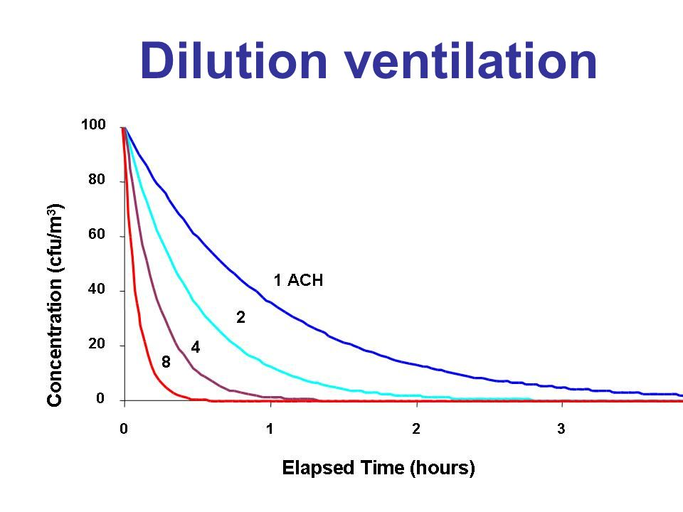 Dilution ventilation Here is a graph of ACH and dilution.