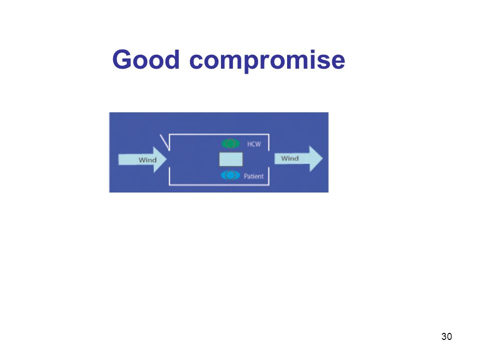 Good compromise If the health care worker and patient cannot switch places, this slide shows a compromise.