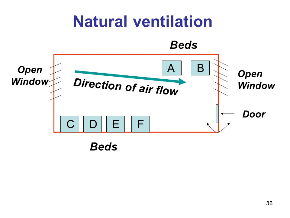Natural ventilation Beds A B Direction of air flow C D E F Beds