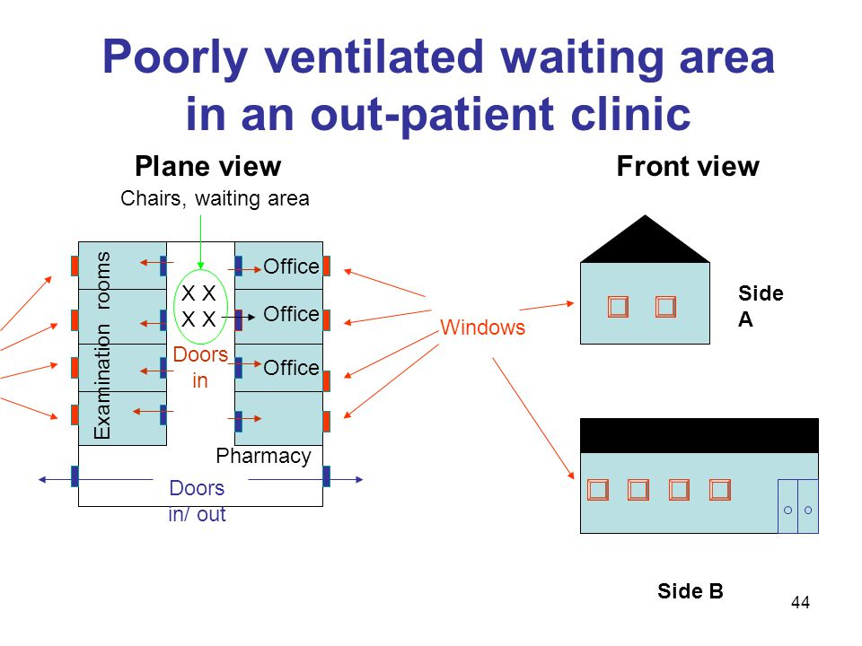 Poorly ventilated waiting area in an out-patient clinic