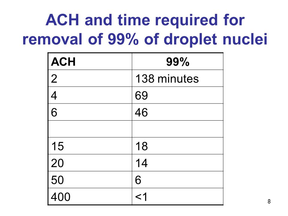 ACH and time required for removal of 99% of droplet nuclei