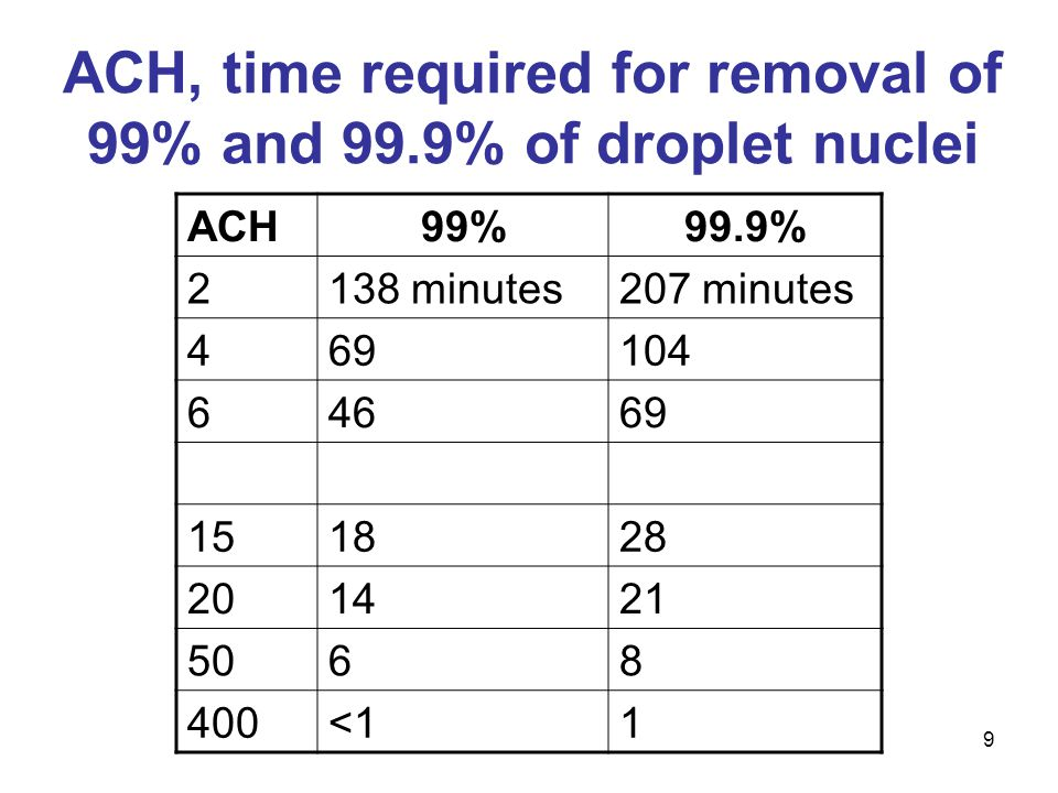 ACH, time required for removal of 99% and 99.9% of droplet nuclei