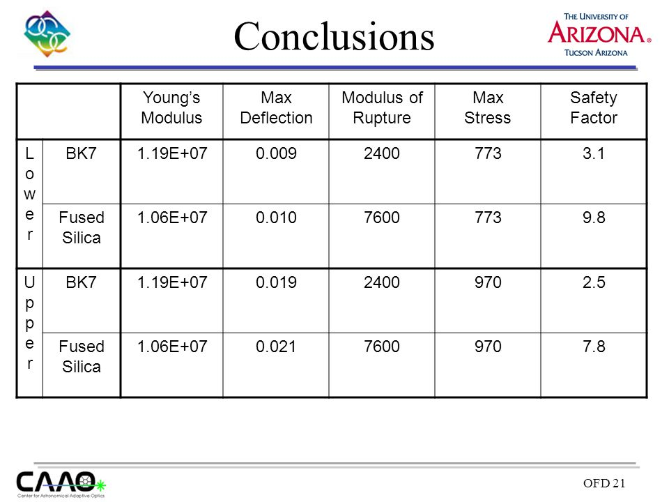 Conclusions Young's Modulus Max Deflection Modulus of Rupture