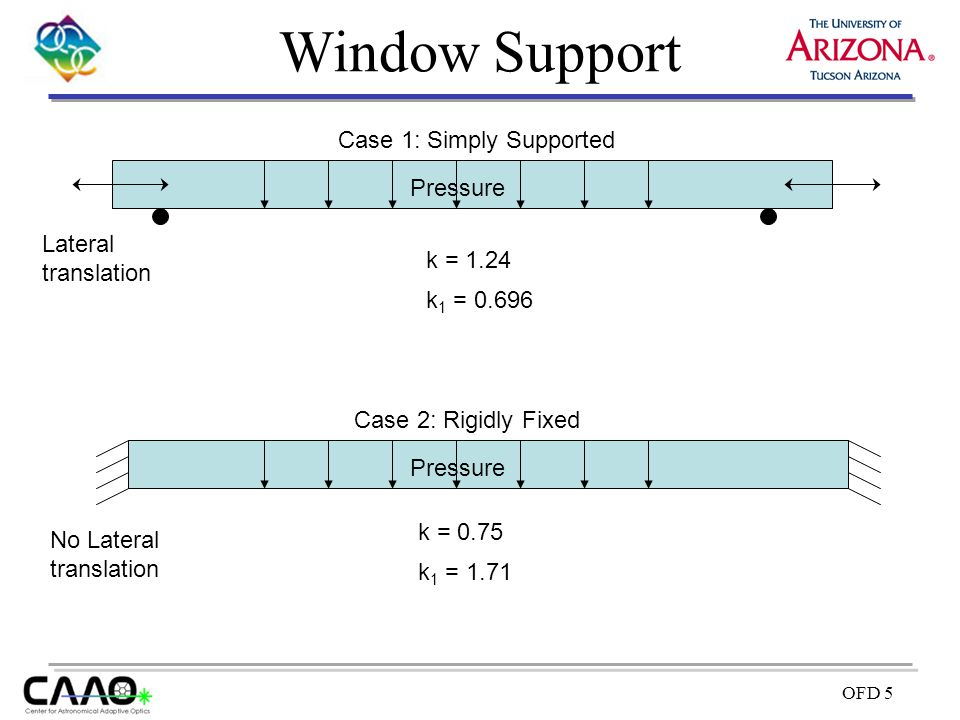 Window Support Case 1: Simply Supported Pressure Lateral translation