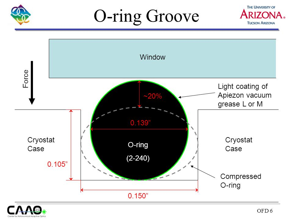 O-ring Groove Window Force