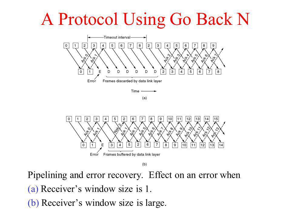 A Protocol Using Go Back N