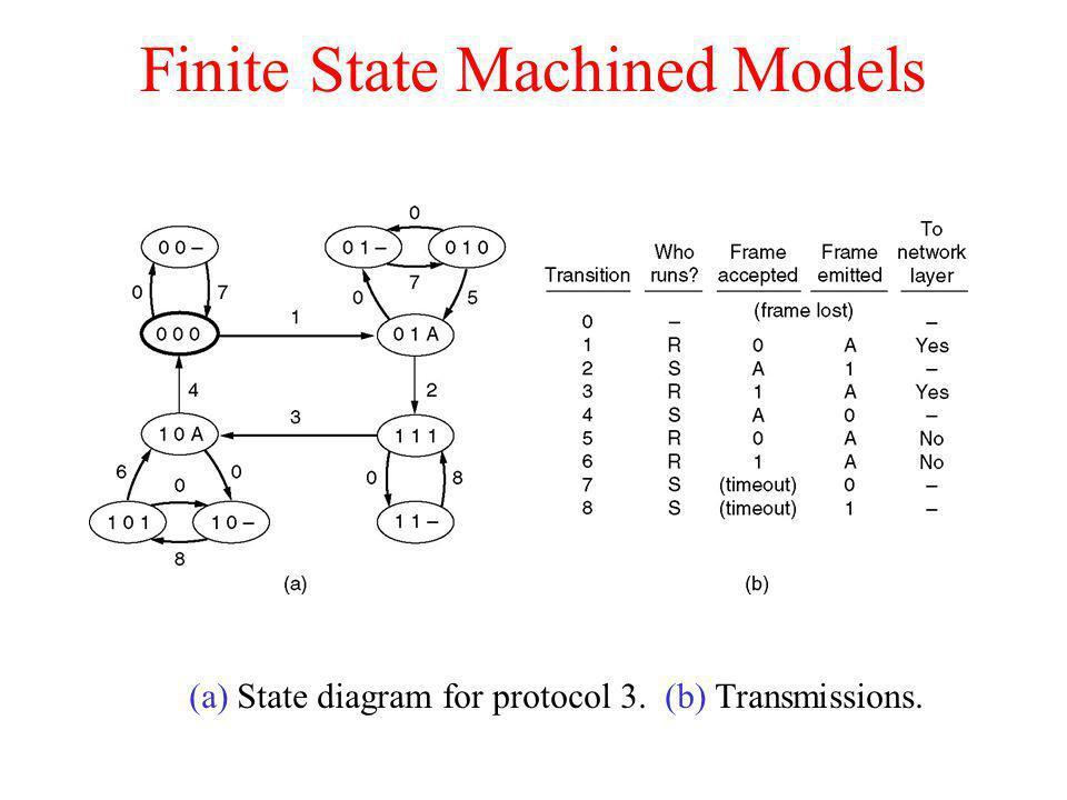 Finite State Machined Models