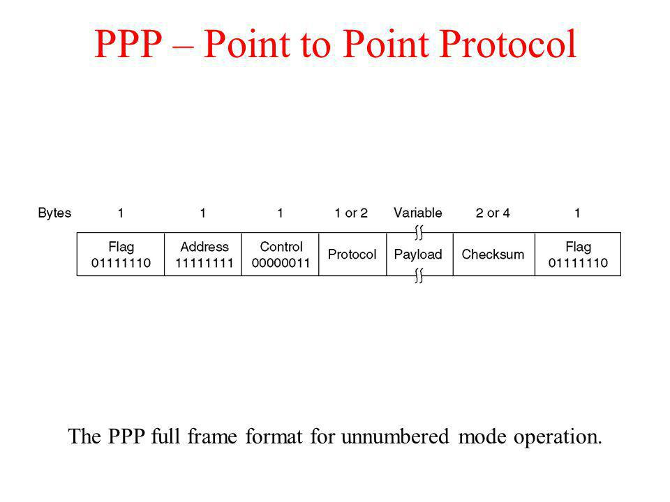 PPP – Point to Point Protocol