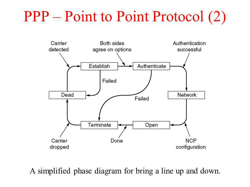 PPP – Point to Point Protocol (2)