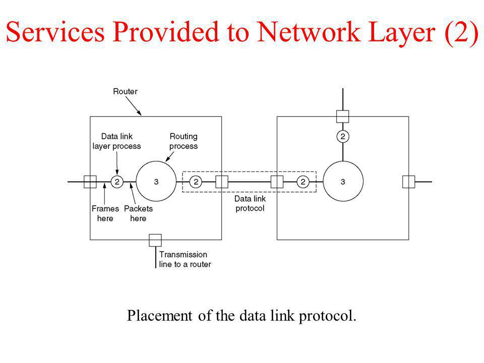 Services Provided to Network Layer (2)