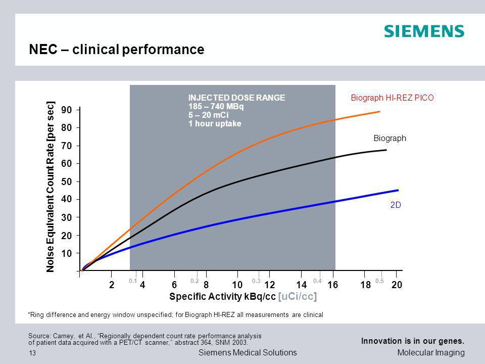 NEC – clinical performance