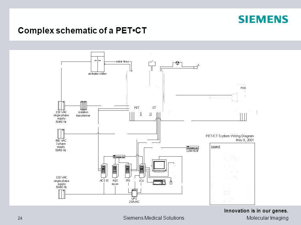 Complex schematic of a PET•CT