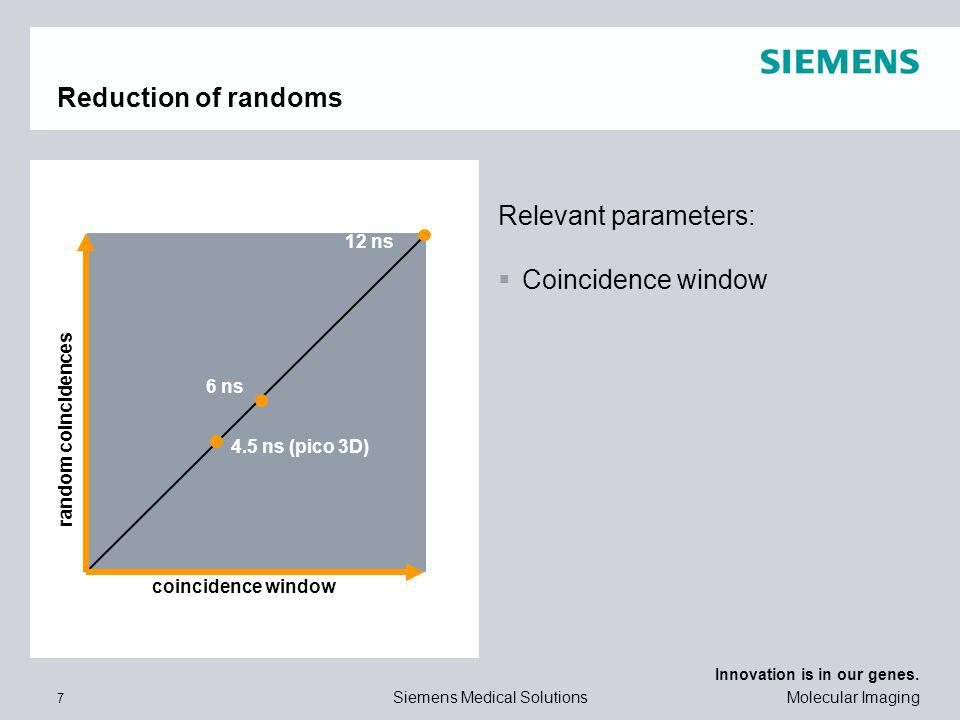 Reduction of randoms Relevant parameters: Coincidence window 12 ns