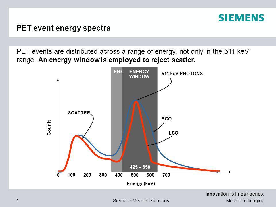 PET event energy spectra