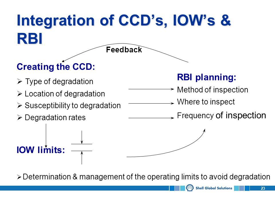 Integration of CCD's, IOW's & RBI