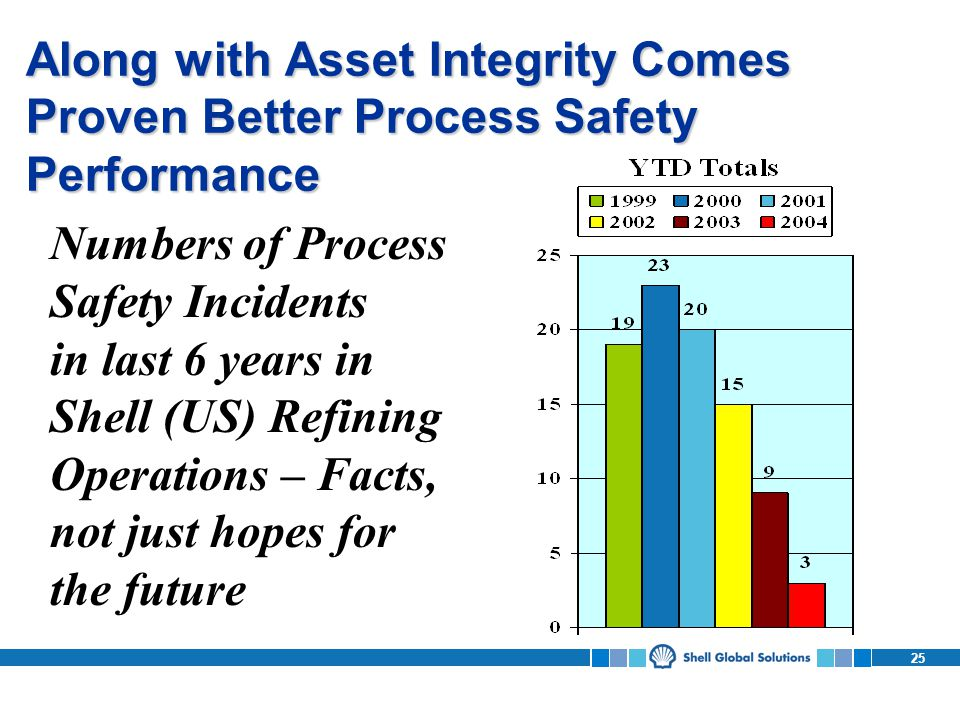 Along with Asset Integrity Comes Proven Better Process Safety Performance