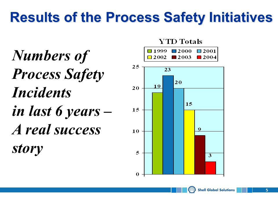 Results of the Process Safety Initiatives