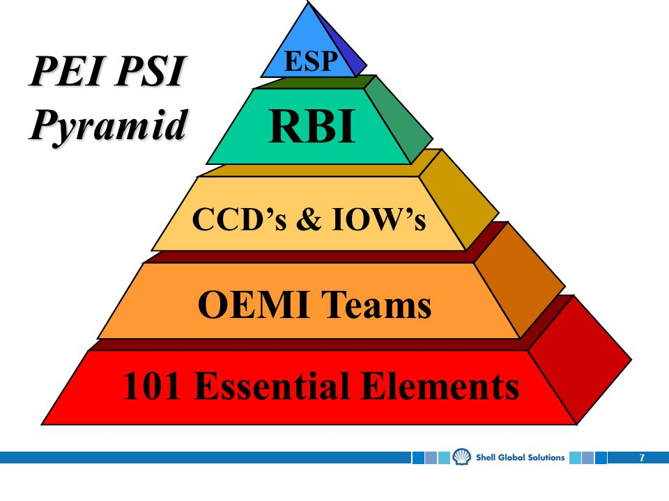 RBI PEI PSI Pyramid OEMI Teams 101 Essential Elements CCD's & IOW's