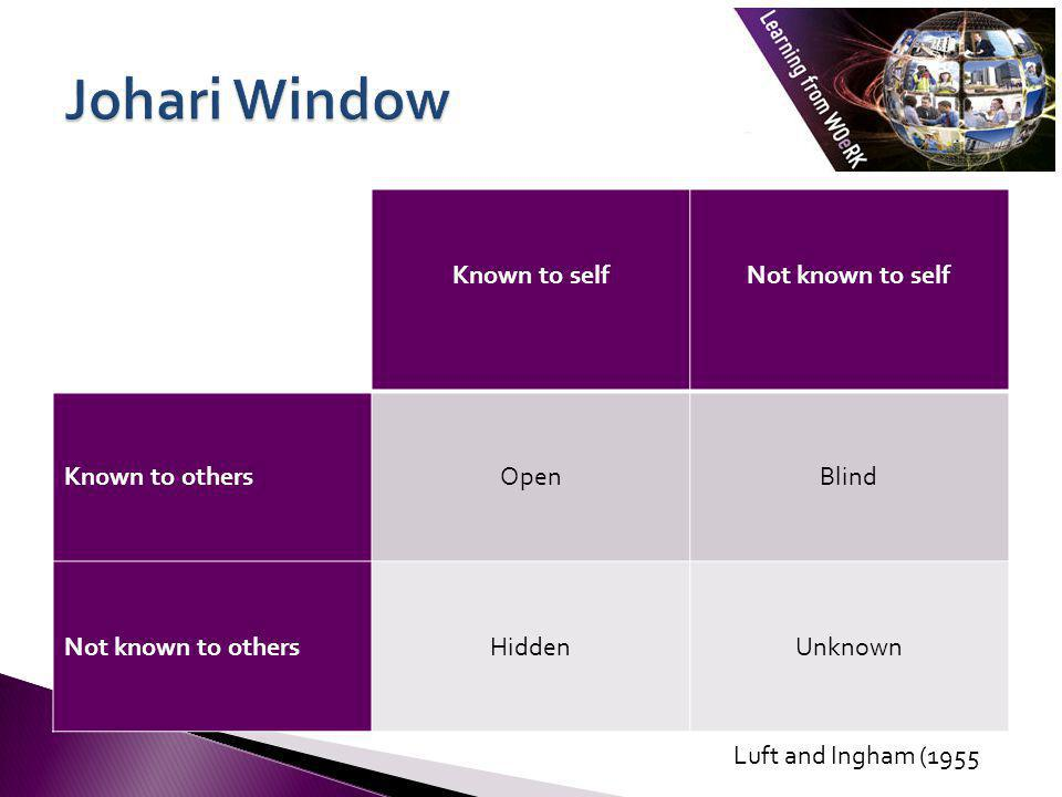Johari Window Known to self Not known to self Known to others Open