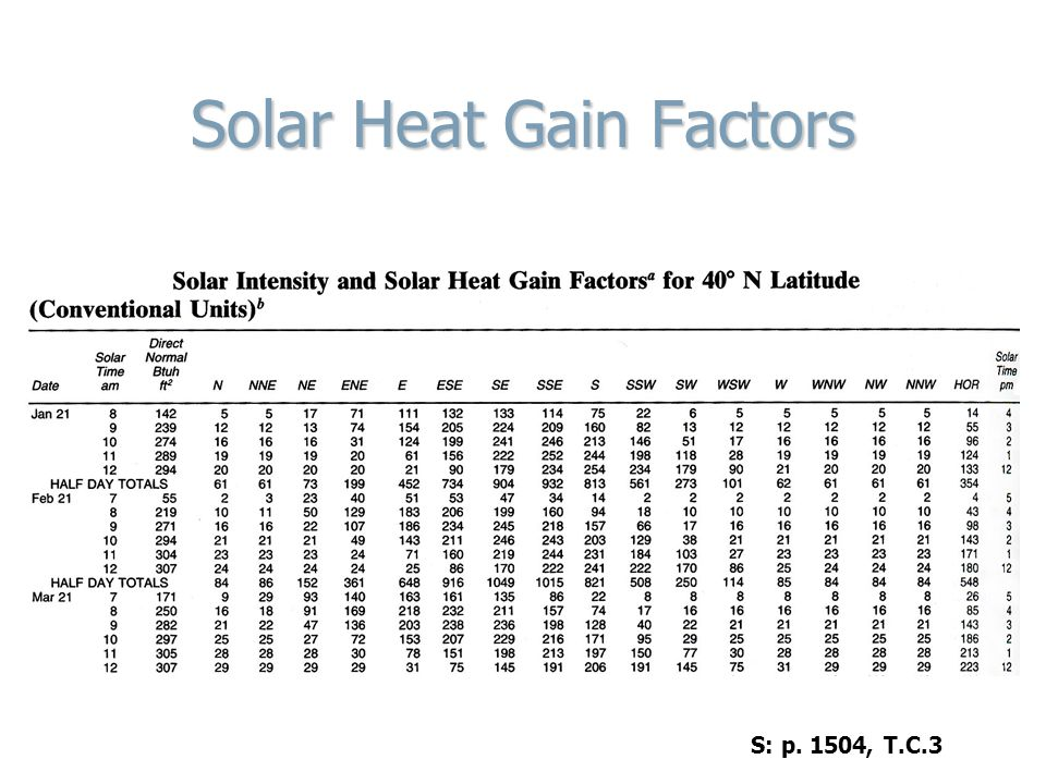 Solar Heat Gain Factors