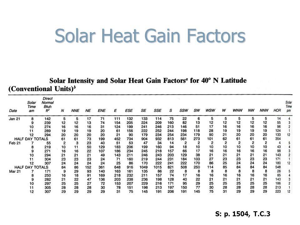 Solar Heat Gain Factors