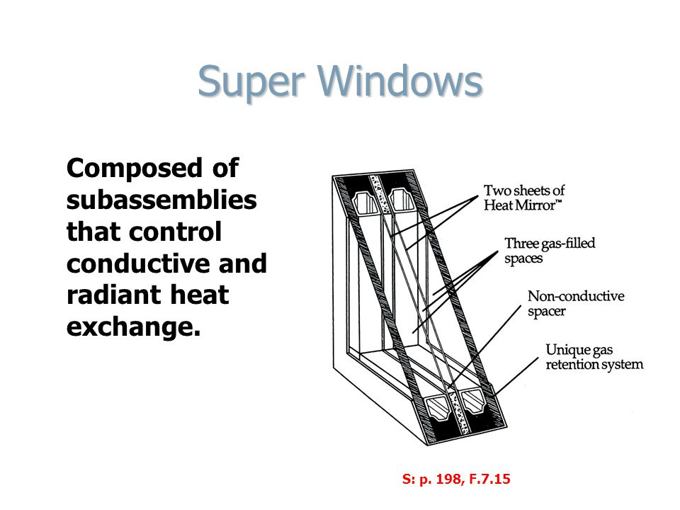 Super Windows Composed of subassemblies that control conductive and radiant heat exchange.