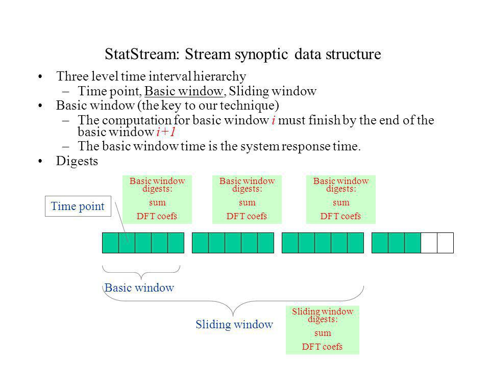 StatStream: Stream synoptic data structure