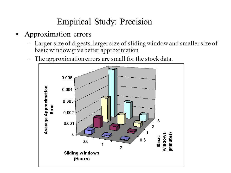 Empirical Study: Precision