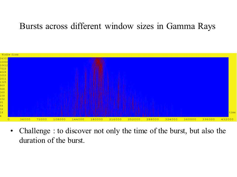 Bursts across different window sizes in Gamma Rays