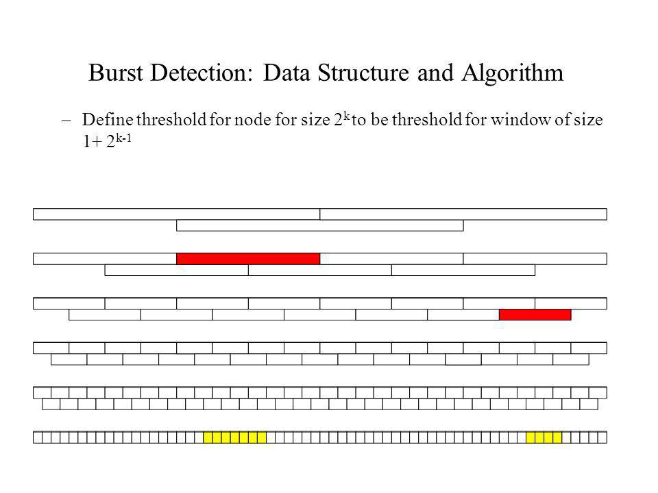 Burst Detection: Data Structure and Algorithm