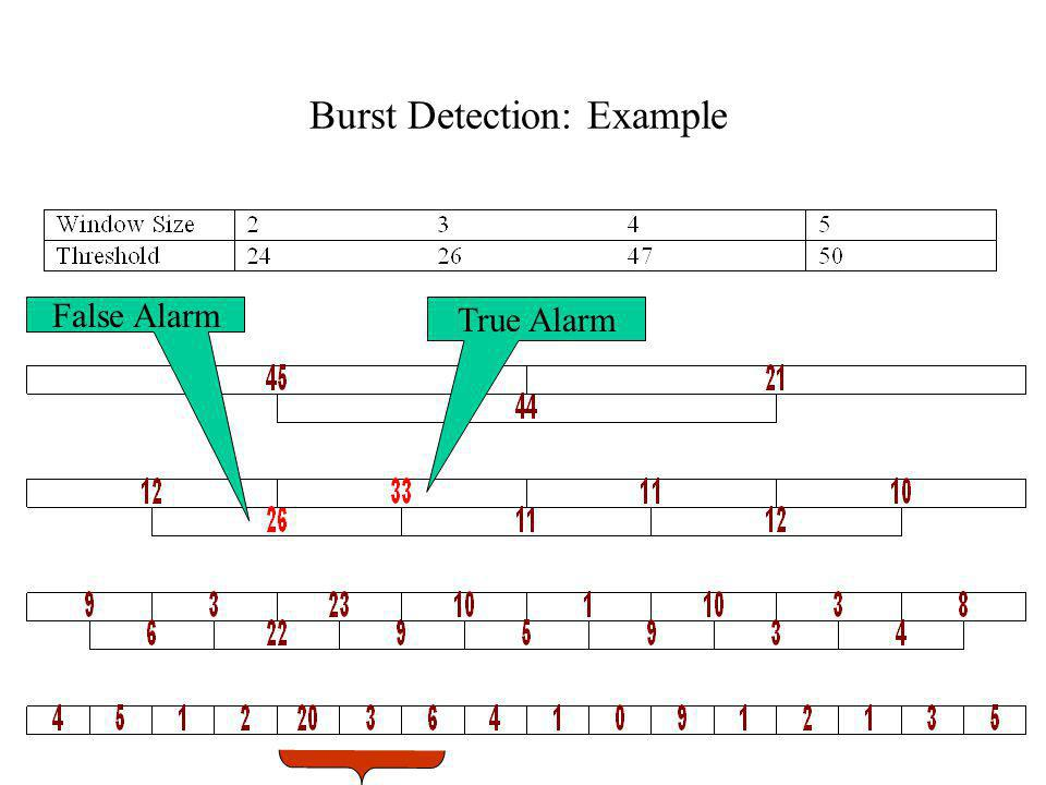 Burst Detection: Example